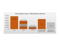 Vývoj alokácie výzvy č. OPĽZ-P06_CS12-2016-1b