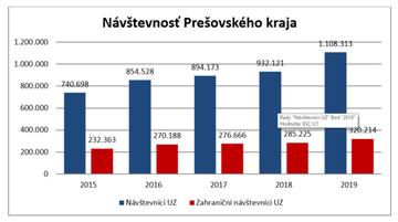Návštevnosť Prešovského kraja
